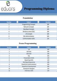 MCITP Server Administrator course