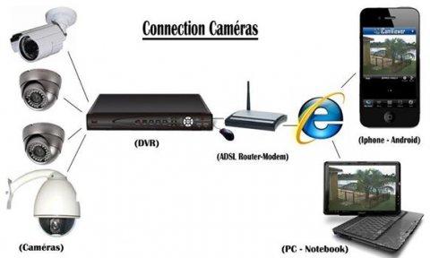 افضل واحدث انواع كاميرات مراقبة فى مصر والعالم